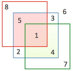 find the number of squares